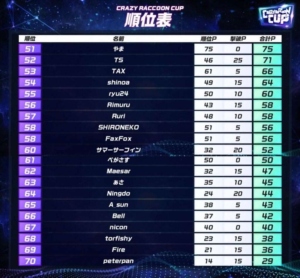 Cr カップ メンバー 【APEX】第4回CRカップ出場メンバー各個人のアカウント&チャンネル一...